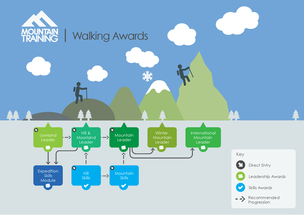 walking awards infographic
